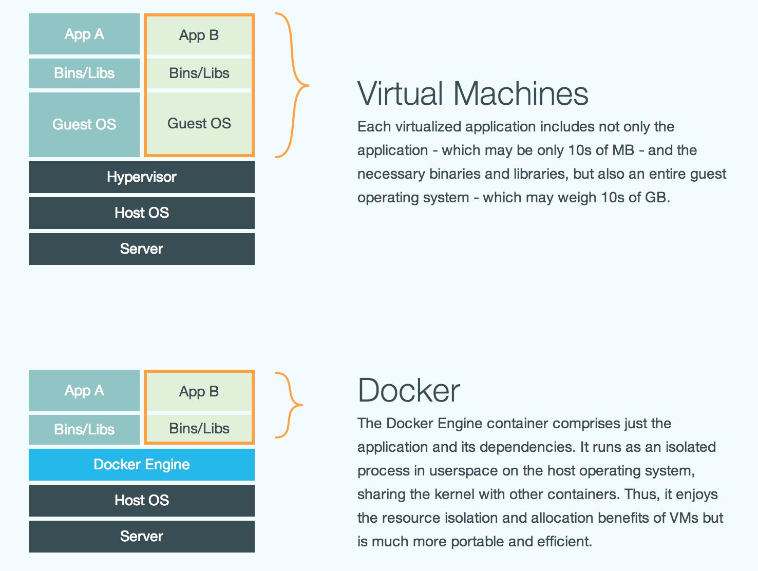VM vs. Docker